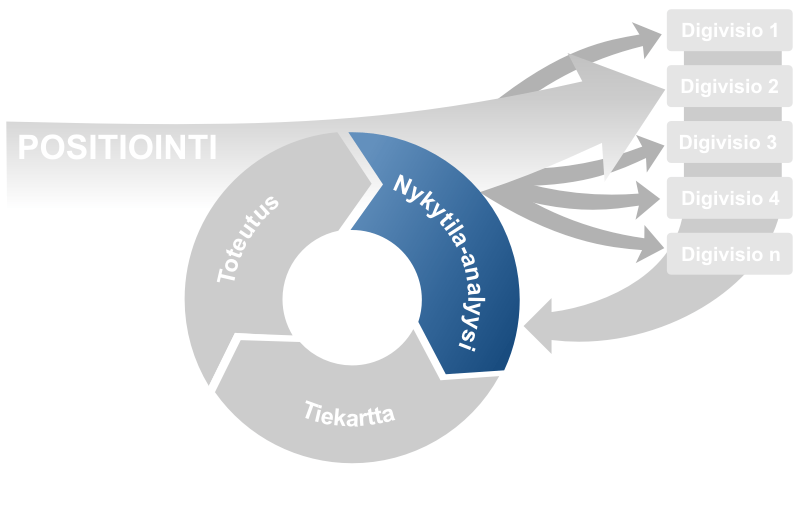 Graafisesti esitettynä digimuutos-mallin vaihe kaksi, nykytila-analyysi.