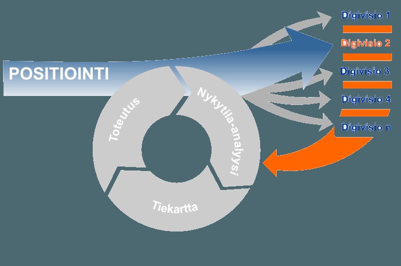Graafisesti esitettynä digimuutos-mallin vaihe yksi, positiointi.
