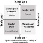 Graafinen esitys liiketoimintamallin skaalautumisesta, jossa neljä eri skenariota.
