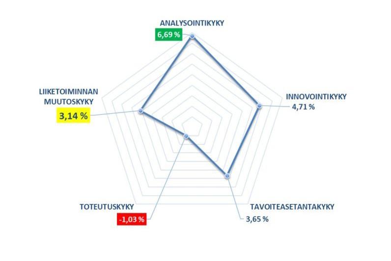 liiketoiminnan muutoskyky prosessivaiheissa graafisesti esitettynä.