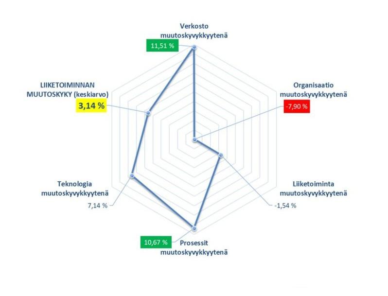 liiketoiminnan muutoskyky teemoittain graafisesti esitettynä.