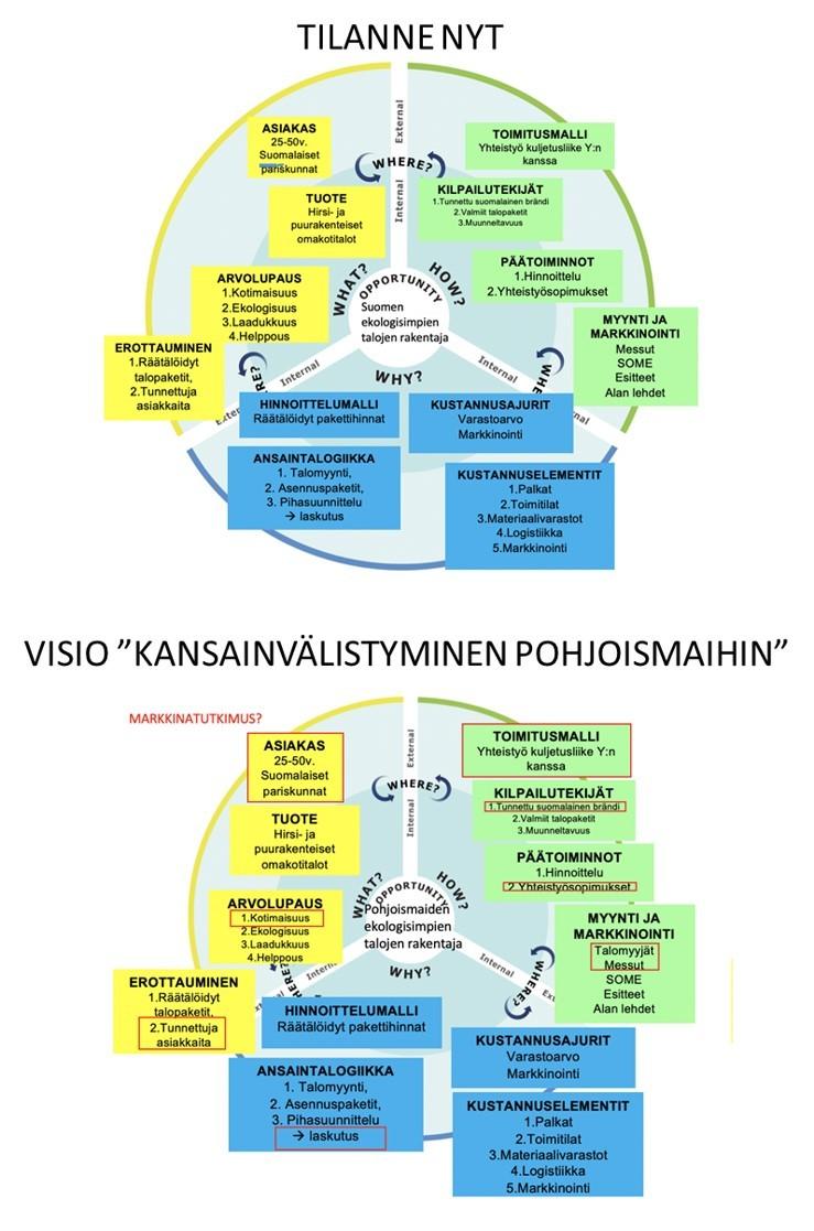 nykytilanne ja visiona kasvainvälistyminen Pohjoismaihin. Kaksi ympyrägrafiikkaa, jossa esitelty vaiheet.
