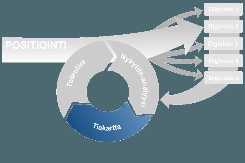 Graafisesti esitettynä digimuutos-mallin vaihe kolme, tiekartta.