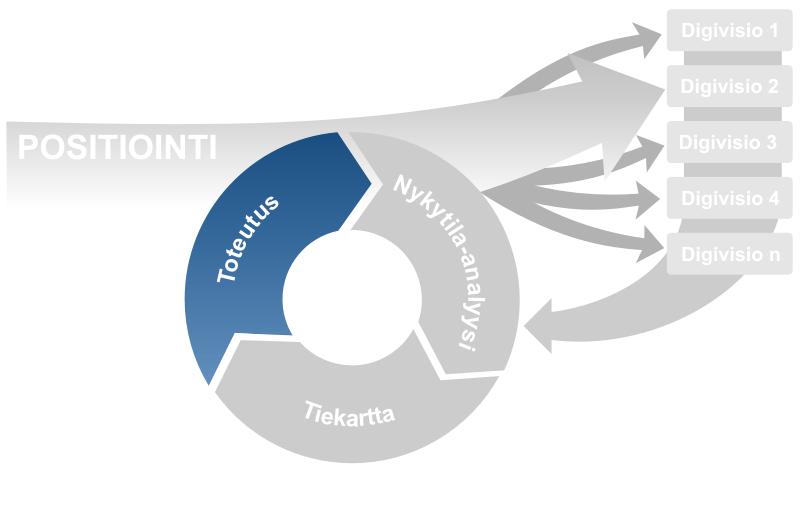 Graafisesti esitettynä digimuutos-mallin vaihe neljä, toteutus.