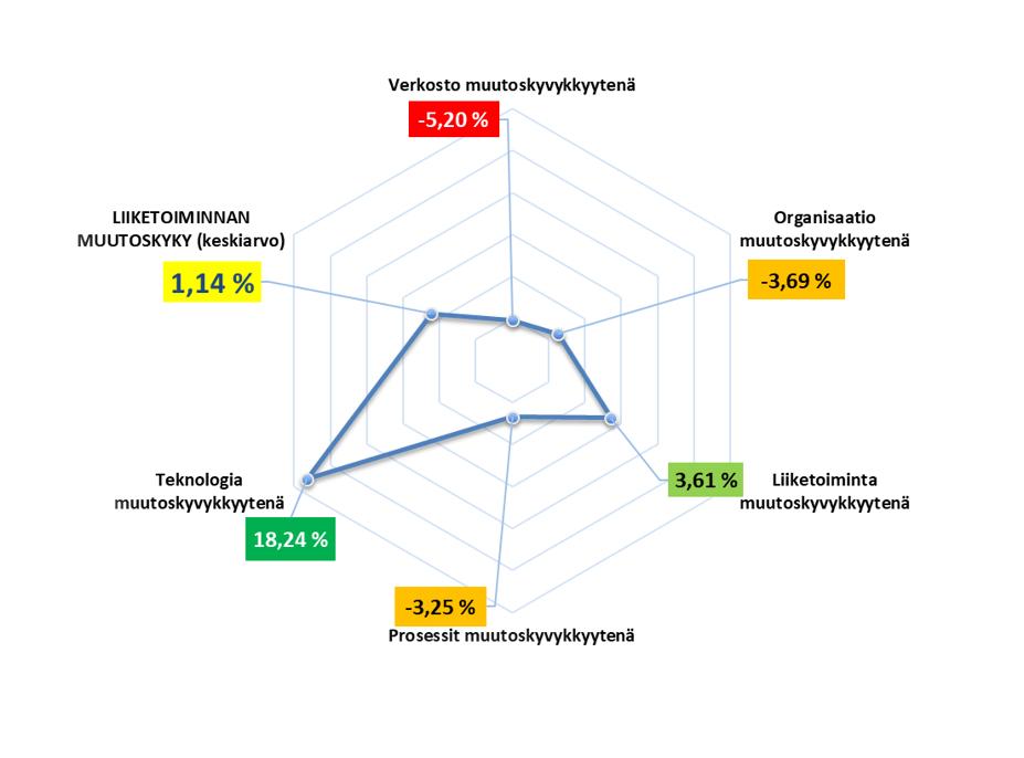 Muutoskyvykkyydet graafisesti esitettynä.