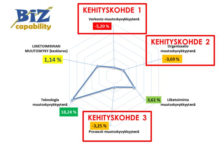 Nykytila-analyysi graafisesti esitettynä.