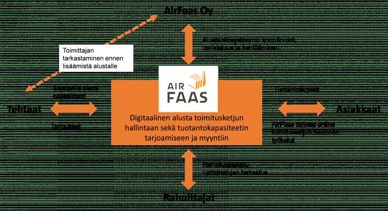 AirFaas ekosysteemikuva.