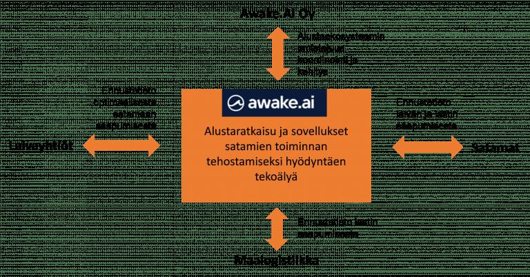 Awake AI alustaekosysteemi kuva